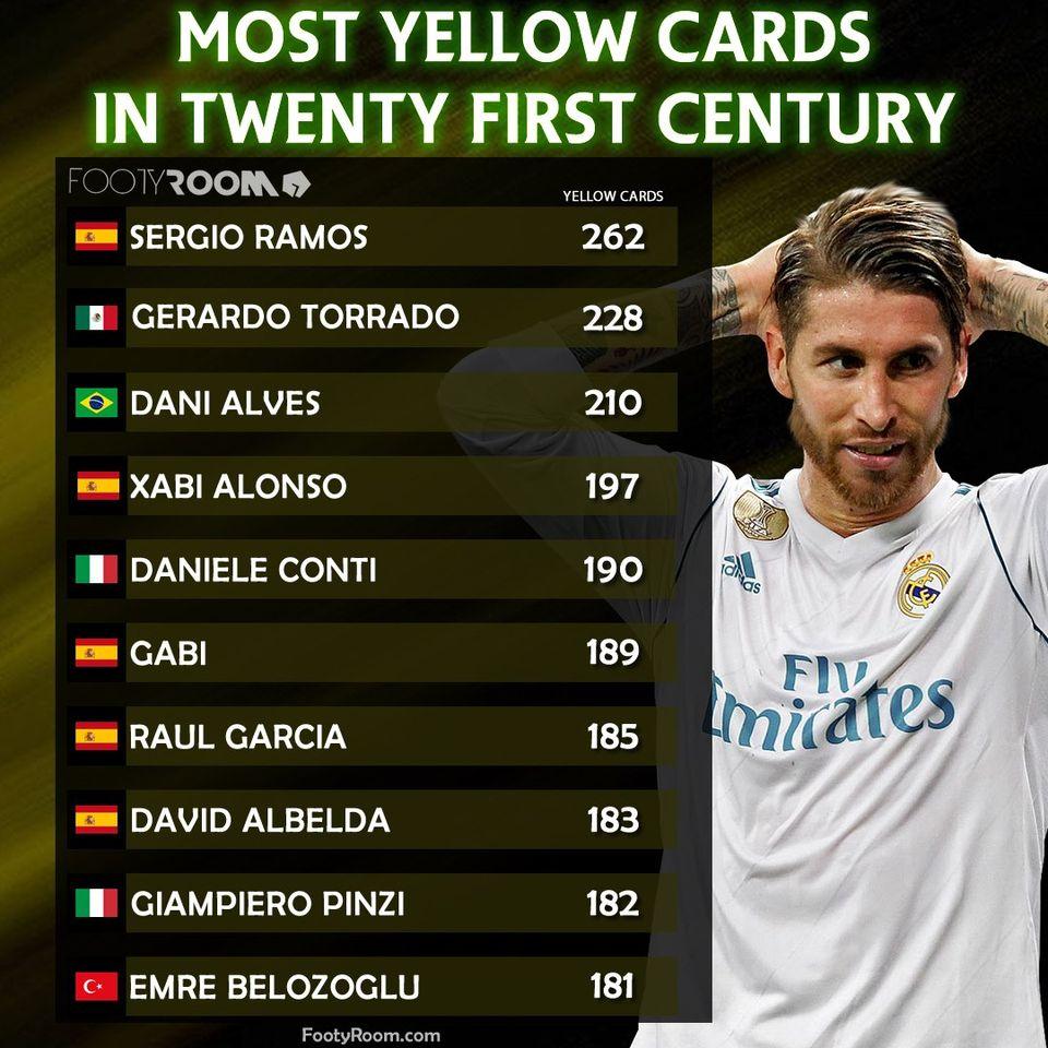 Top 10 cầu thủ ăn thẻ vàng nhiều nhất TK XXI: Ai địch lại