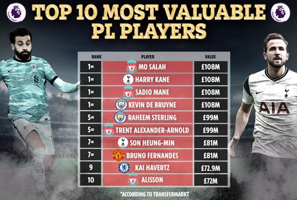 Top 10 cầu thủ đắt giá nhất NHA: Liverpool áp đảo, Bruno chỉ đứng thứ 7 - Bóng Đá