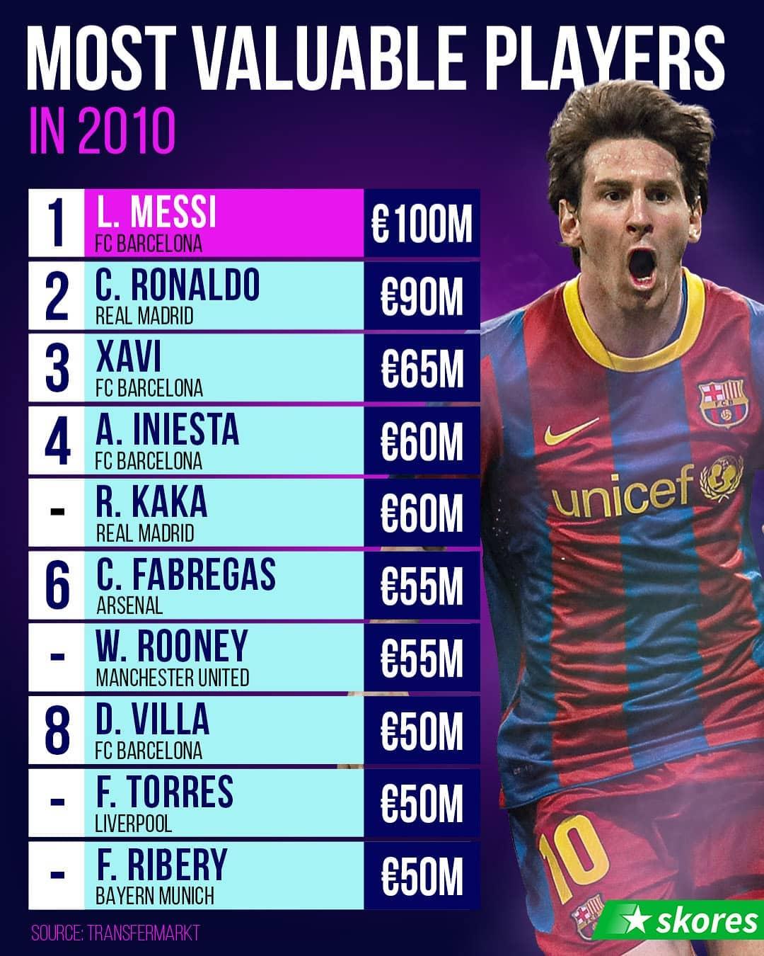 Top 10 cầu thủ đắt nhất năm 2010: CR7 dưới 1 người, Fernando Torres đứng cuối - Bóng Đá