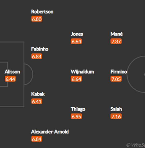 Đội hình Liverpool đấu Chelsea: Tam tấu Salah, Firmino, Mane xuất trận? - Bóng Đá