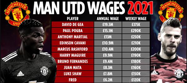 Top 10 cầu thủ hưởng lương cao nhất Man Utd: Bruno chỉ đứng thứ 7 - Bóng Đá