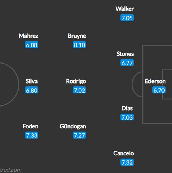 Đội hình Man City đấu Dortmund: Bộ ba tiền vệ D.R.G góp mặt? - Bóng Đá