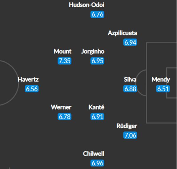 Đội hình Chelsea đấu West Ham: Tam tấu W.H.M xung trận? - Bóng Đá