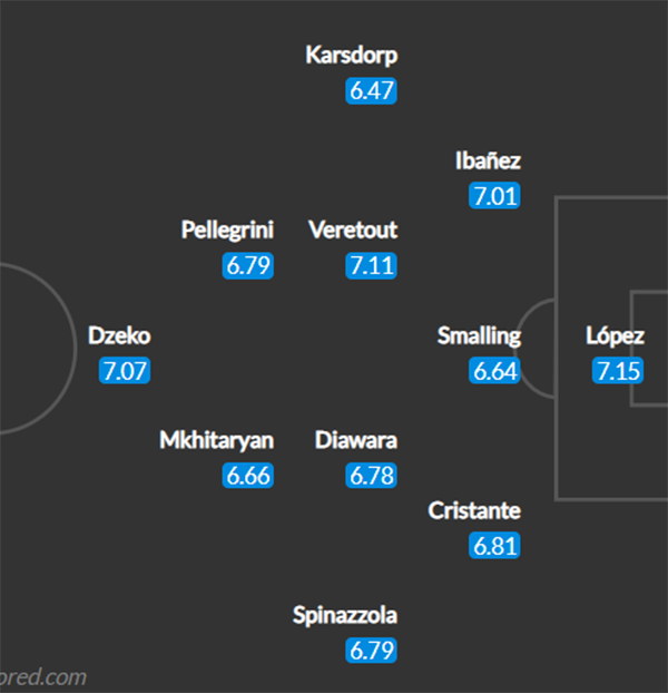 Đội hình AS Roma đấu Man Utd: Hai cựu sao trở lại Old Trafford - Bóng Đá