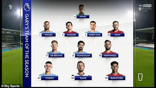 ĐHTB Ngoại hạng Anh mùa 2020/21 của Gary Neville: 4 sao MU góp mặt - Bóng Đá