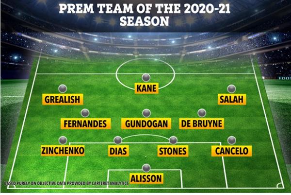 ĐHTB Ngoại hạng Anh 2020/21: Man City thống trị, Man Utd chỉ có 1 cái tên - Bóng Đá