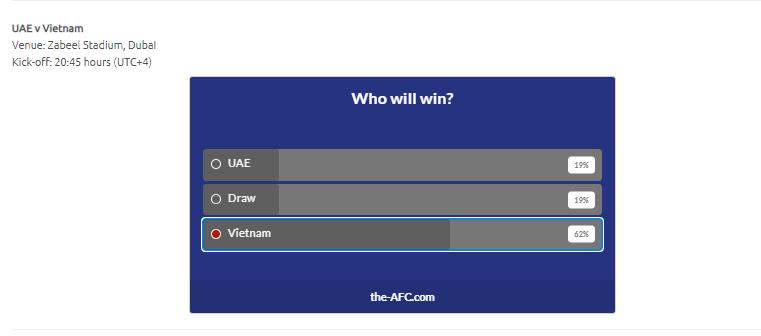 CĐV Châu Á bầu chọn khả năng chiến thắng của Việt Nam trước UAE - Bóng Đá