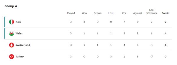 Cục diện bảng A: Xứ Wales vào vòng 16 đội; Thụy Sĩ nuôi hy vọng - Bóng Đá