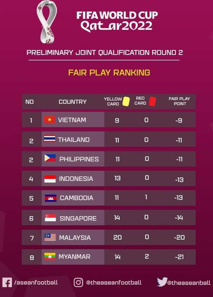 ĐT Việt Nam đứng đầu ĐNA ở một thống kê tại VL thứ 2 World Cup - Bóng Đá