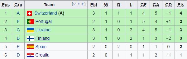 Cục diện bảng B: Đan Mạch đụng xứ Wales; Phần Lan rơi cửa hẹp - Bóng Đá