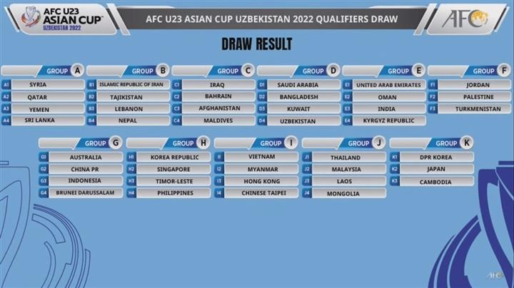 CHÍNH THỨC: Xác định đối thủ của U23 Việt Nam tại VL châu Á 2022 - Bóng Đá