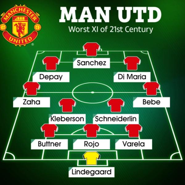 Đội hình với 11 hợp đồng tồi tệ nhất thể kỷ 21 của Man Utd - Bóng Đá