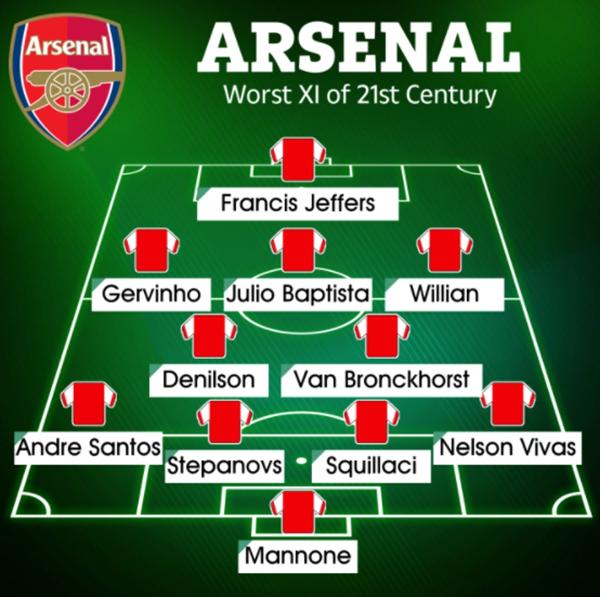 Đội hình với 11 'bom xịt' của Arsenal trong thế kỷ XXI - Bóng Đá