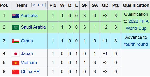 Cục diện bảng B sau lượt 1: Cú sốc Nhật Bản; Việt Nam quả cảm - Bóng Đá