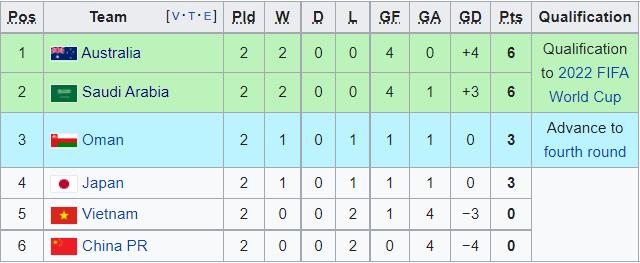 Cục diện bảng B sau lượt 2: Trật tự lặp lại; Trung Quốc đội sổ - Bóng Đá