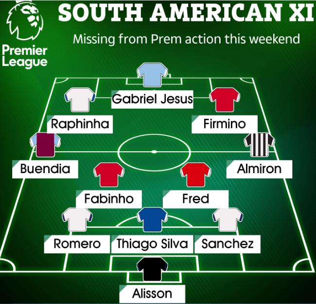 ĐH 11 sao Nam Mỹ vắng mặt ở vòng 4 NHA: Sao Man Utd, bộ ba Liverpool - Bóng Đá