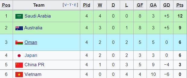 Cục diện bảng B sau lượt 4: Nhật Bản hồi sinh, Trung Quốc sa lầy - Bóng Đá