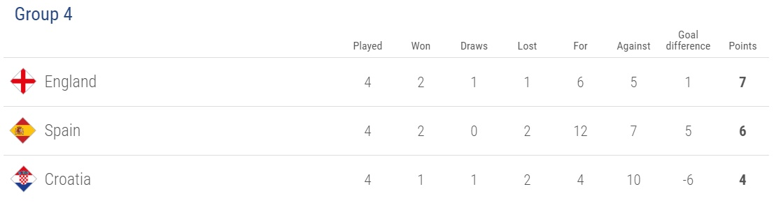 Tổng hợp Nations League: Lên xuống hạng chung kết - Bóng Đá