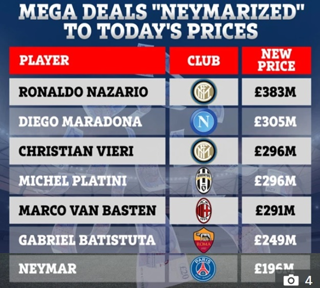 Brazilian legend Ronaldo would be 'most expensive player of all time' at £383m while Maradona is £305m if greatest players in history were sold - Bóng Đá