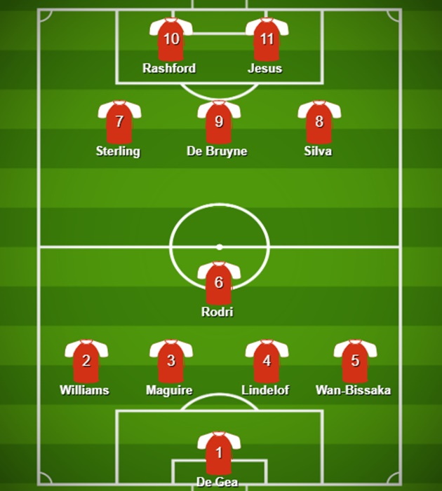 Đội hình kết hợp Man Utd - City - Bóng Đá