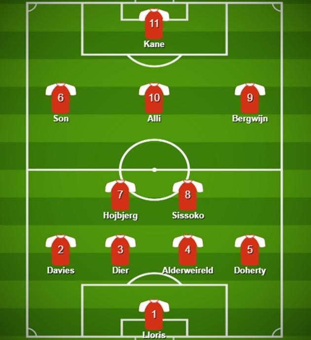 Hojbjerg, Alli And Doherty To Start | Predicted 4-2-3-1 Tottenham Hotspur Lineup Vs Everton - Bóng Đá
