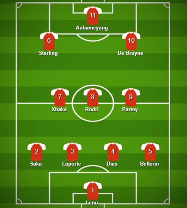 Đội hình kết hợp Arsenal - Man City - Bóng Đá