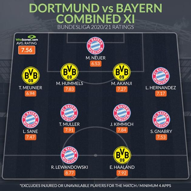 Đội hình kết hợp Bayern - Dortmund - Bóng Đá