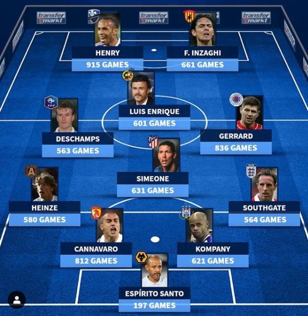 Player - Manager best XI - Bóng Đá