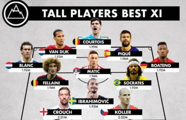 Tall players best XI - Bóng Đá