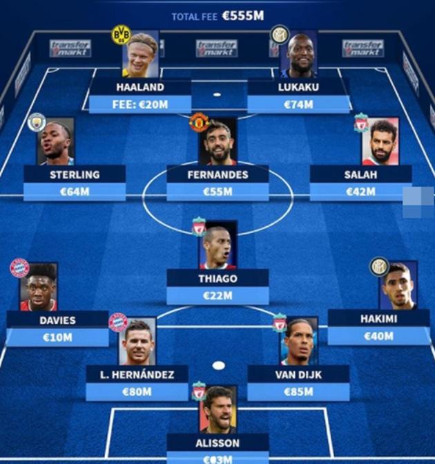 Total fee XI is €555M - the same as Messi's wage - Bóng Đá