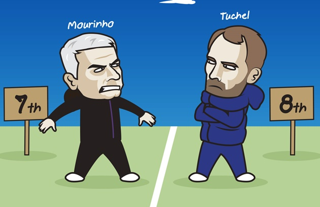 Cười té khói với loạt ảnh chế Chelsea chiến thắng Tottenham - Bóng Đá