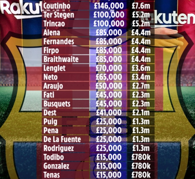 Barcelona stars wages revealed with Lionel Messi one of THREE on over £345k a week and Middlesbrough flop on £85k a week - Bóng Đá