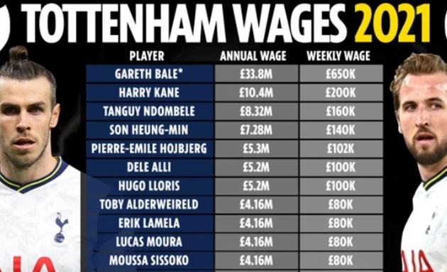 Lộ toàn bộ bảng lương của Tottenham:  - Bóng Đá
