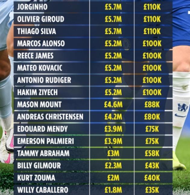 Lộ toàn bộ bảng lương Chelsea: Kante thứ 7 - Bóng Đá