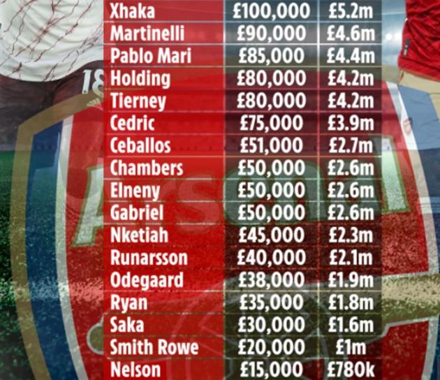 Lộ toàn bộ bảng lương Arsenal: - Bóng Đá