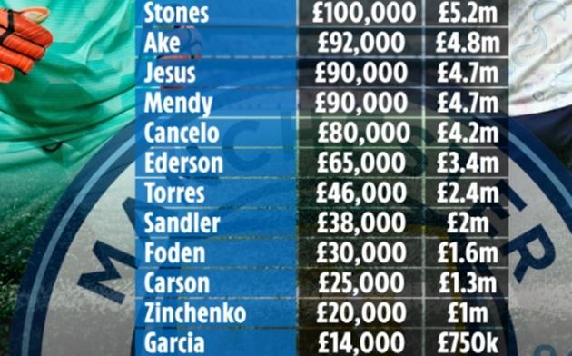 Lộ toàn bộ bảng lương Man City: Mahrez thua 7 cái tên, Foden thứ 20 - Bóng Đá
