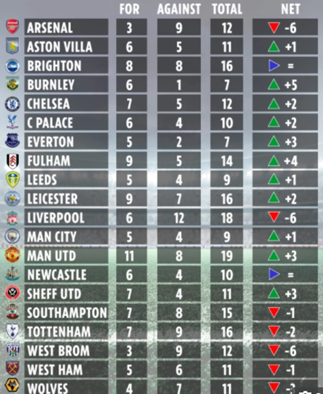 Premier League final table without VAR revealed with Arsenal in FOURTH – and beating Chelsea to Champions League spot - Bóng Đá
