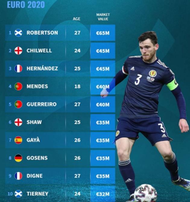 Most valuable left-backs EURO 2020 - Bóng Đá