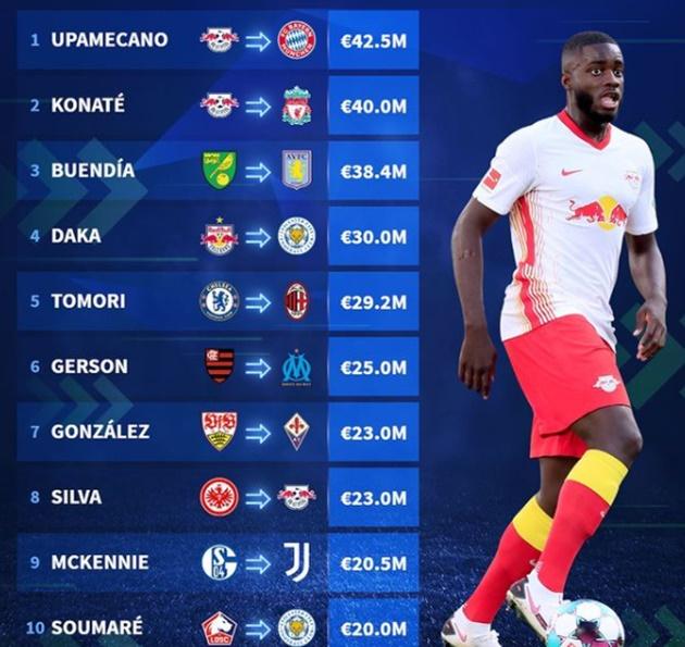 Most expensive transfers so far - Bóng Đá