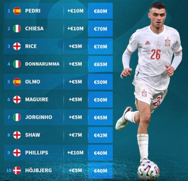 Euro 2020 market value update - Bóng Đá
