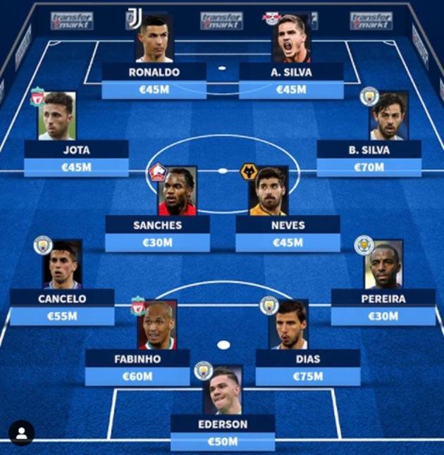 Most valuable XI Jorge Mendes - Bóng Đá