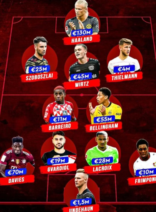 Đội hình 21 tuổi trở xuống giá trị nhất Bundesliga: Plan A của Chelsea trước Lukaku - Bóng Đá