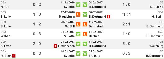 02h45 ngày 28/02, Sportfreunde Lotte vs Dortmund: Cơ hội cho kép phụ - Bóng Đá