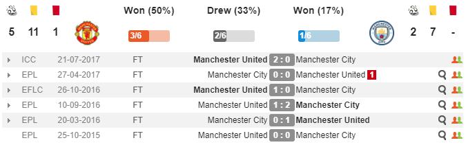 23h00 ngày 10/12, Man Utd vs Man City: Đại chiến của cả mùa giải - Bóng Đá