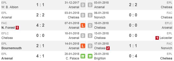 03h00 ngày 25/01, Arsenal vs Chelsea: Trước giờ phán xét - Bóng Đá