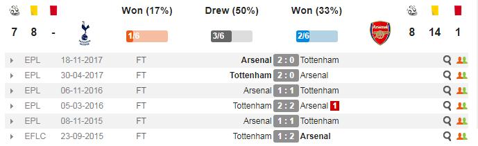 19h30 ngày 10/02, Tottenham vs Arsenal: Oan gia ngõ hẹp - Bóng Đá