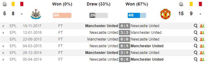 21h15 ngày 11/02, Newcastle vs Man Utd: Thời cơ bứt tốc - Bóng Đá