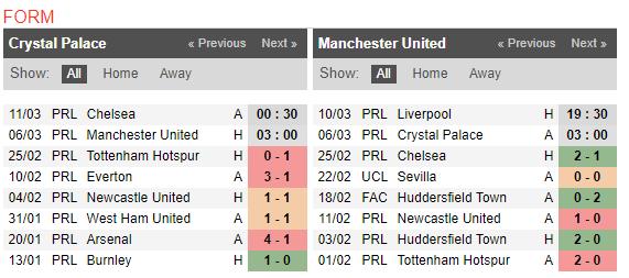 03h00 ngày 06/03, Crystal Palace vs Man Utd: Vượt bão chấn thương - Bóng Đá