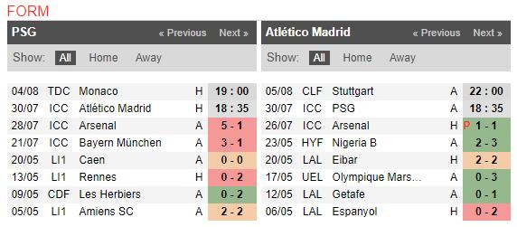 18h35 ngày 30/07, PSG vs Atletico Madrid: Buffon tiếp tục vất vả - Bóng Đá