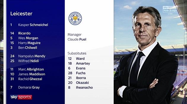 TRỰC TIẾP Leicester vs Liverpool: Đội hình dự kiến - Bóng Đá